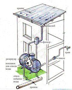 автономная система водоснабжения из дождевой воды