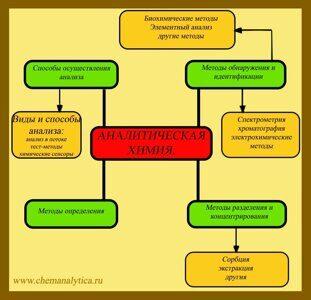 направления аналитической химии
